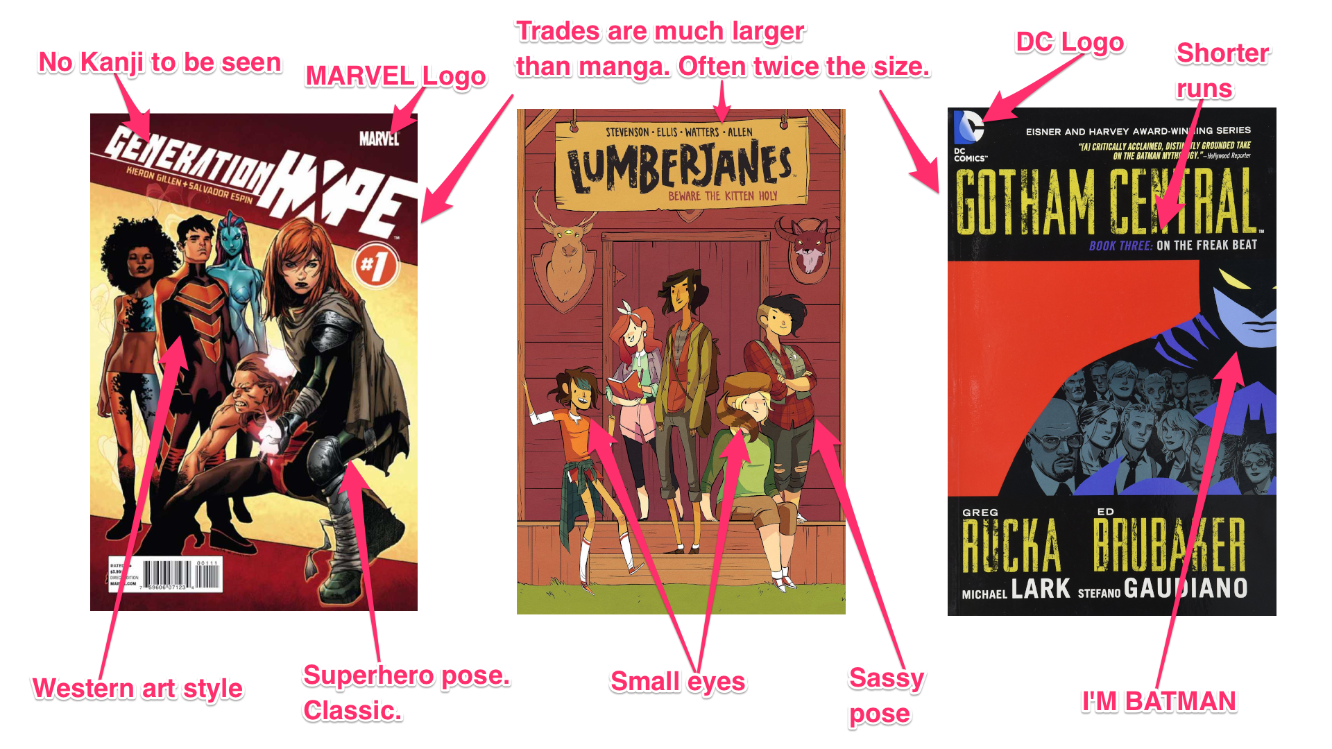 How to identify comic covers